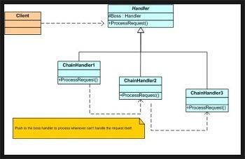 [DesignPattern] Chain of responsibility pattern