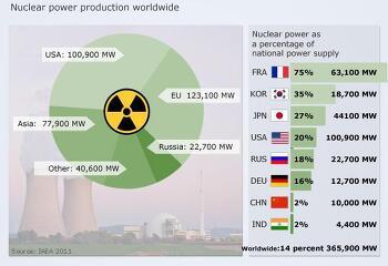 대한민국 원자력 발전 그리고 원전사고의 위험성