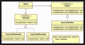[DesignPattern] Visitor pattern