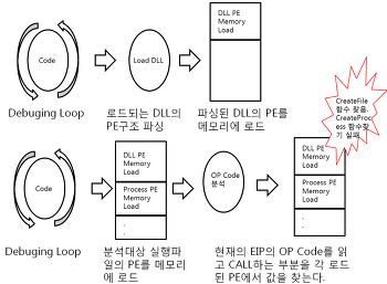 코드분석 도구 개발하기(C언어)