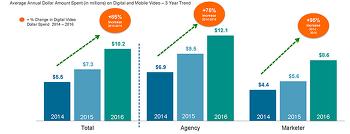 온라인 동영상 광고 예산 2년전부터 85%나 증가