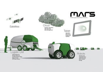 MARS – Mobile Agricultural Robot Swarms