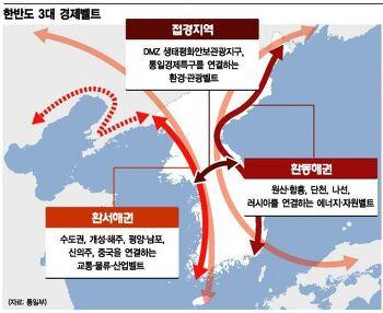 남북경협테마