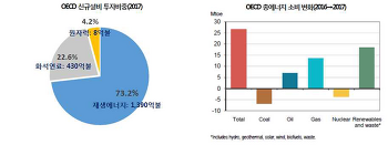 재생에너지 3020실현의 발판 제3차 에너지 기본계획 파헤치기[1]