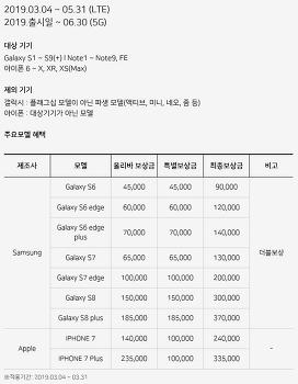갤럭시 S10(Galaxy S10)을 구매했다면 특별보상 프로그램으로 중고폰 판매하기.