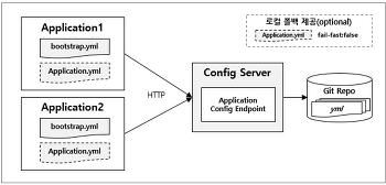 설정 파일의 외부화(Spring Cloud Config)