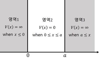양자역학 2강. 1차원 상자 속 입자 (1-D Infinite potential well)