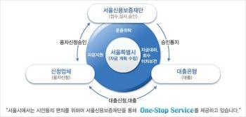 소상공인 자영업 창업자금 대출 특별보증(서울신용보증재단)