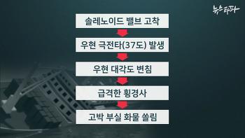 솔레노이드 밸브 고착이 세월호 침몰 원인일까?