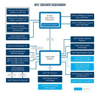 인텔 8코어 프로세서 지원 Z390 메인보드, 10월 8일 출시?