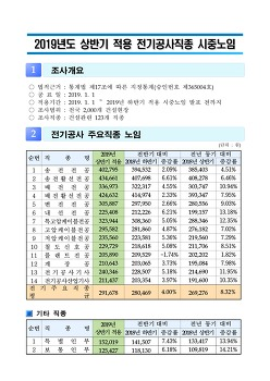 2019년도 상반기 적용 시중노임(전기직종)