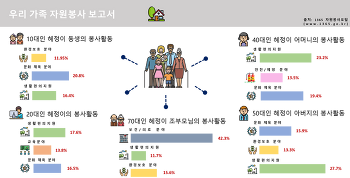 [1365 통계분석봉사단 #6] 우리가족 자원봉사 보고서_2017년 연령별 자원봉사 현황
