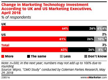 63%가 마케팅Tech 투자를 확대
