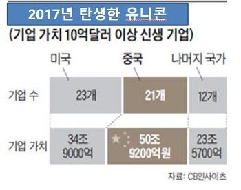 ■중국 유니콘 수 미국 추월/3.5일에 1개씩 생겨■(그래픽들 보기)