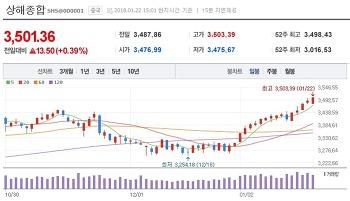 20180122 중국 펀드 재진입