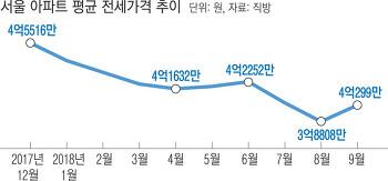 서울 아파트 평균 전세가격