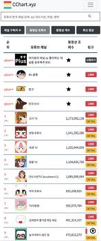 유튜브 게임채널 동영상 조회수 랭킹소개 (2018.10.12 기준)