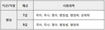 군무원 군수직 시험대비 경영학 강의추천 무료인강 소개