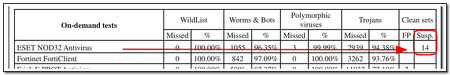 [VB100, RAP] Virus Bulletin의 테스트 기법 - 클라우드 기법, Respone Test 추가 (2012.01) [수정]