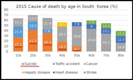 자살하는 한국 - 자살률, 자살위험인자와 자살경고신호