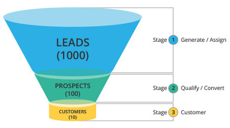 NetSuite 내의 CRM, 그리고 Lead Conversion