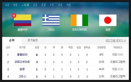 축구매니저 풋볼데이 일본 콜롬비아! 과연 일본은 16강에?