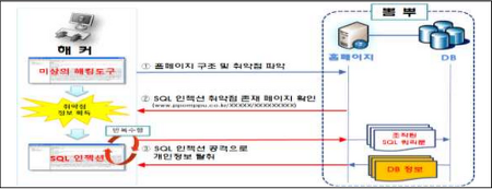[웹보안] SQL Injection