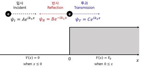 양자역학 4강. 계단형 퍼텐셜 (step potential), 반사계수와 투과계수 구하기 (reflection and transmission coefficient)