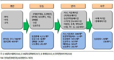 [KB경영연구소] 2018 반려동물 보고서