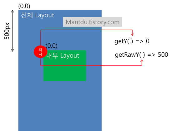 android] WindowManager UpdateViewLayout이 벌벌벌 떨릴때