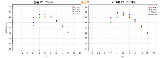 탐론 24-70mm F2.8 G2 vs 시그마 24-70mm F2.8 아트