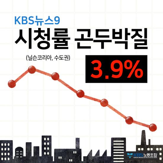 KBS 뉴스9 시청률 곤두박질