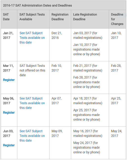 2017 SAT, SAT Subject Test Dates and Deadlines (US)