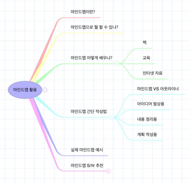 마인드맵 활용법, 마인드맵 책 추천