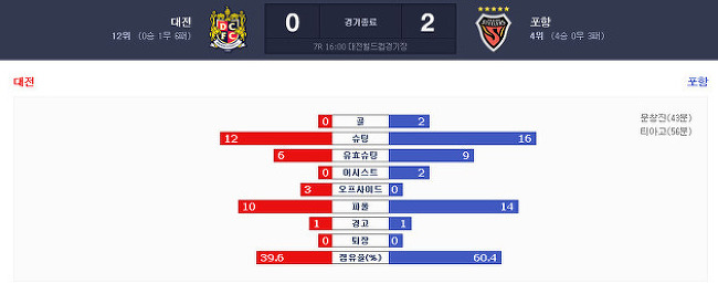 K리그 클래식 [대전:포항 - 2015.04.19]