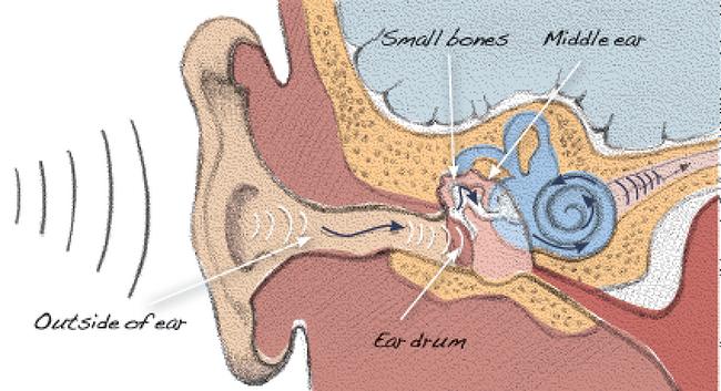 귀 뒤쪽 통증, 멍울 원인 7가지 및 대처법