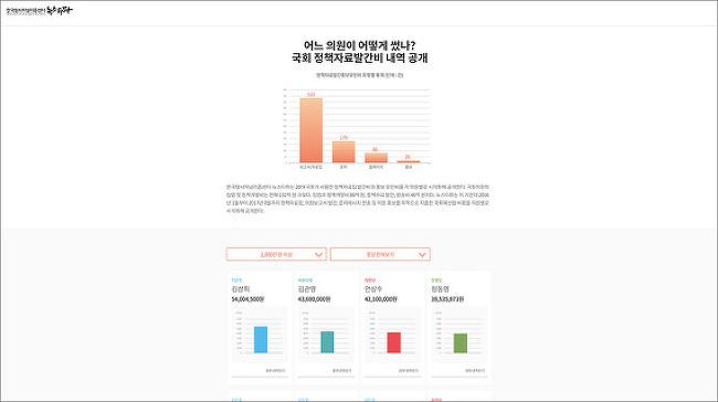 [뉴스타파]국회정책 자료 발간비 내역 공개