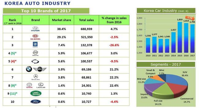 2017년 연간 자동차 내수 판매 통계 (수입차 포함)