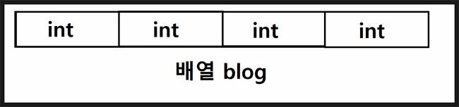 c언어 1차원배열(Array)의 선언과 초기화