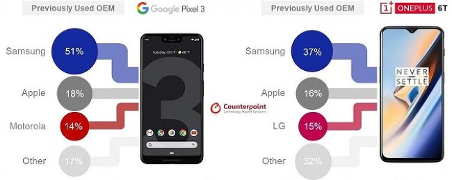구글 픽셀3와 원플러스6T는 이전 삼성 유저들이 주로 구매