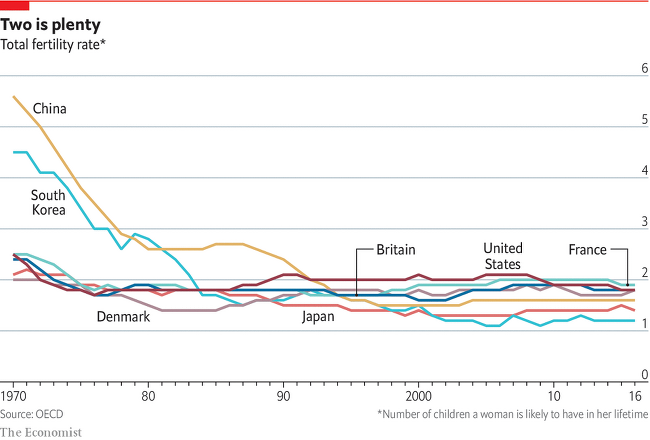 1970년 이후 주요 국가별 합계 출산률 변화와 여성 노동력 참여 비율