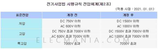 저압 범위 개정과 한국전기설비규정(KEC) 제정 공고