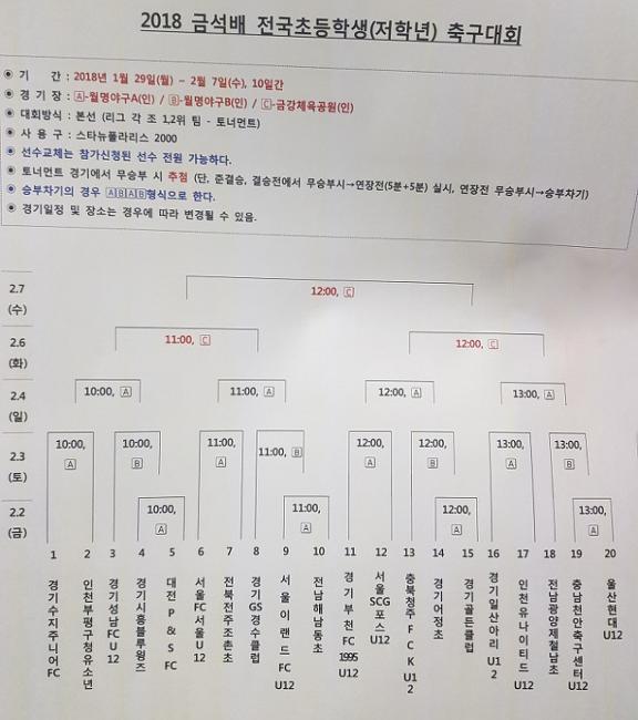 2018 금석배 초등부 저학년 예선전 결과