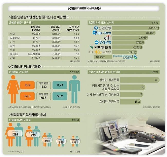 2016년 대한민국 은행원이 20456년에는?