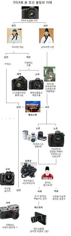 DSLR로 본 조선 붕당의 이해
