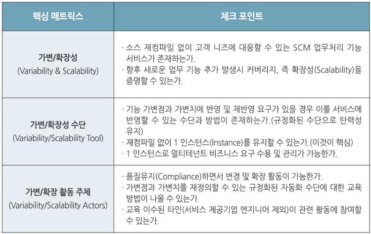 [물류 플랫폼 구하기②] 진짜 'SaaS'를 검증하는 6가지 매트릭..