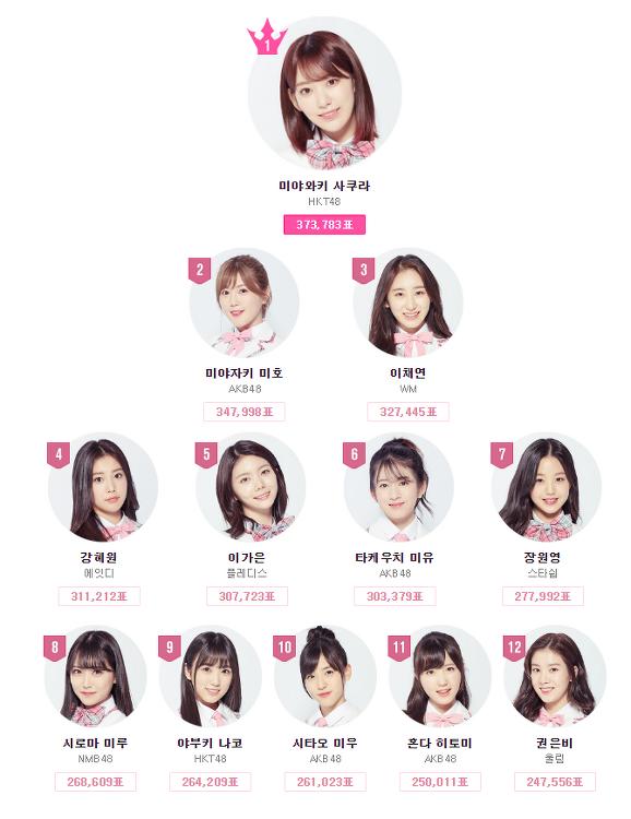 프로듀스 48 (produce48) 20픽 11주차 top 20순위