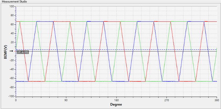 (Measurement Studio) Trapezoidal Waveform 사다리꼴 파형 생성하기