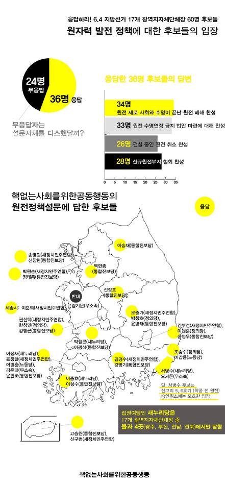웹자보로 보는 6.4 지방선거 광역후보 원전 정책 질의 답변