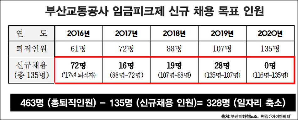 마지막 '임금피크제' 반대 부산지하철노조, 청..